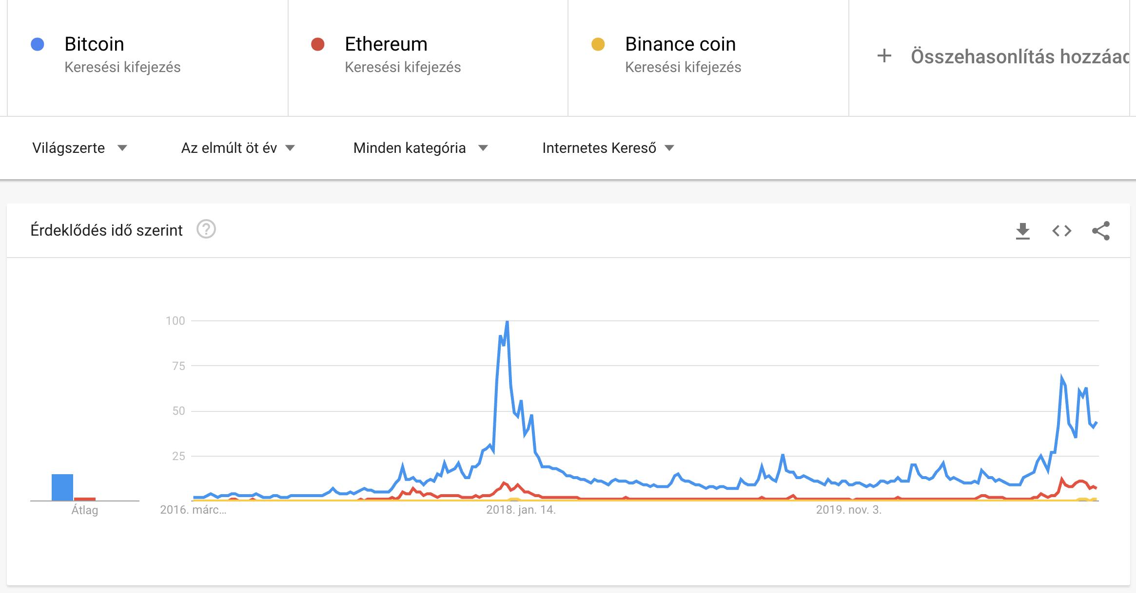 Bitcoin népszerűsége 2021.03 I Cryptofalka