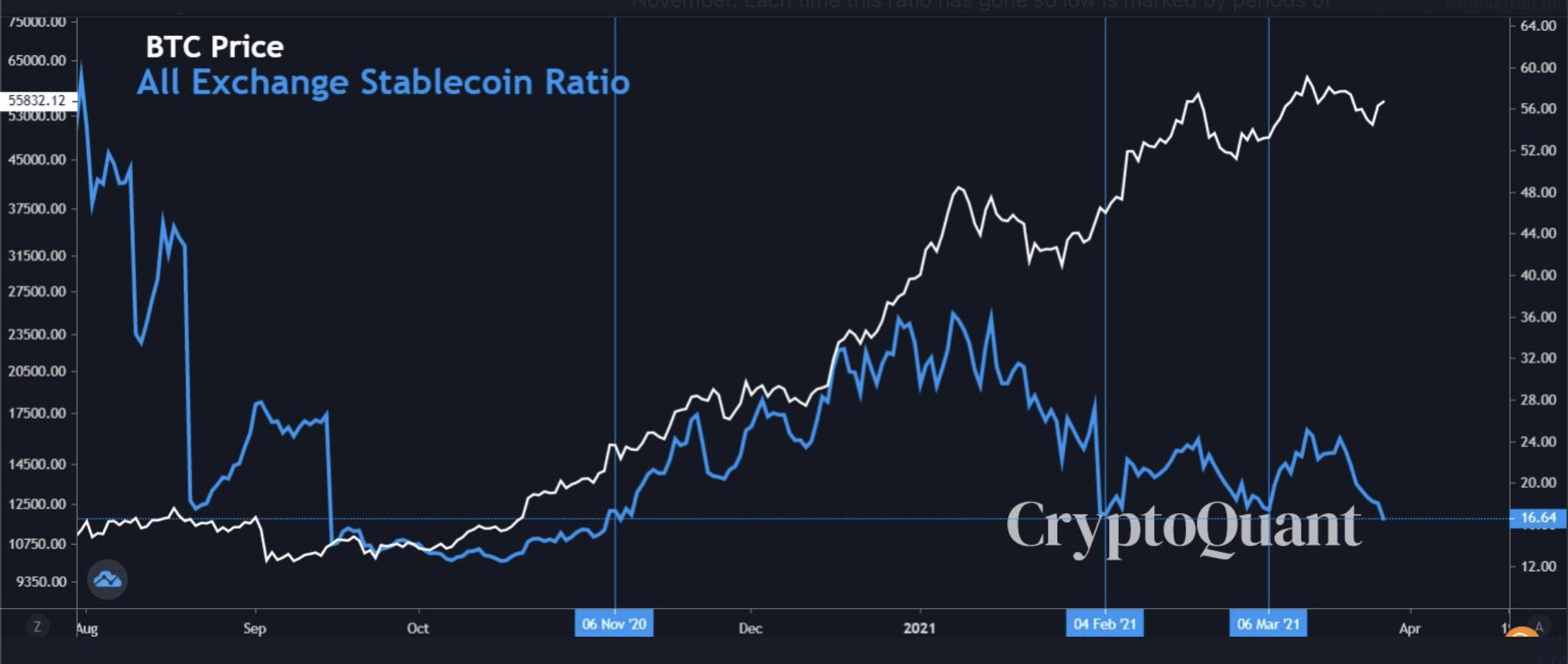 All exchange ratio CQ I Cryptofalka