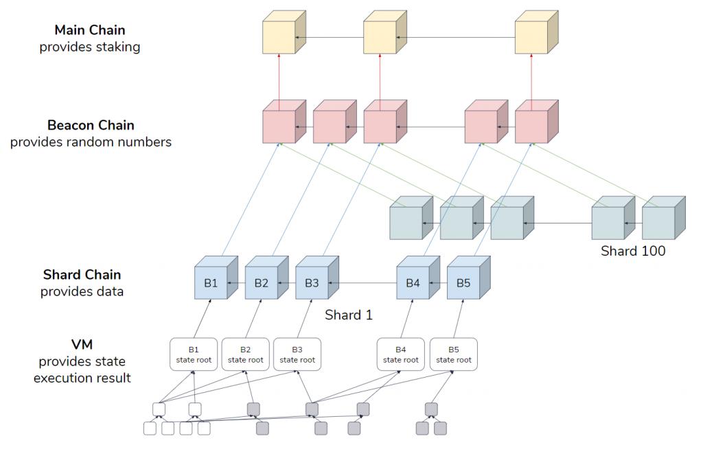 Etherum protokoll I Cryptofalka