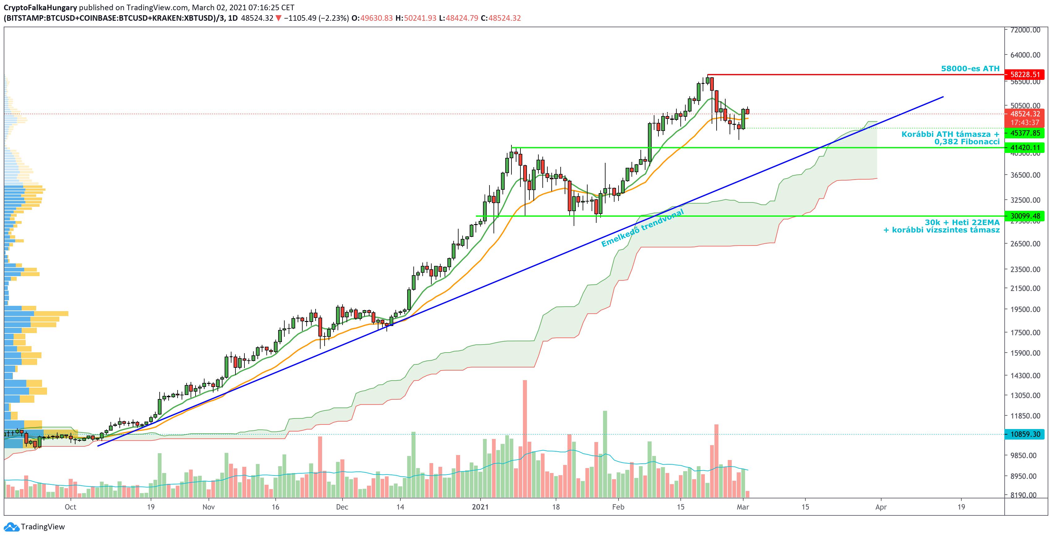 tradingview grafikon