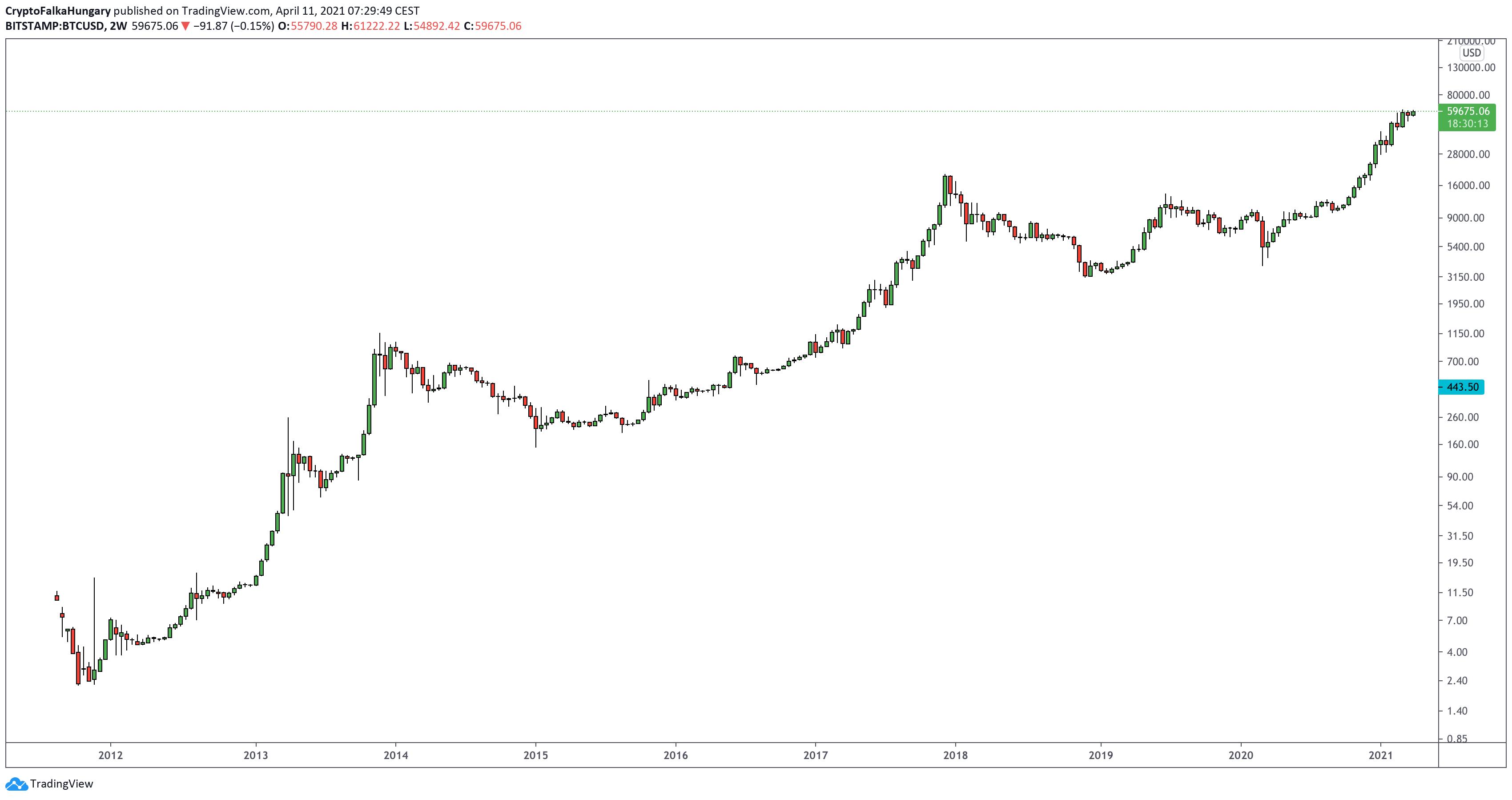 miért megy le a bitcoin ár
