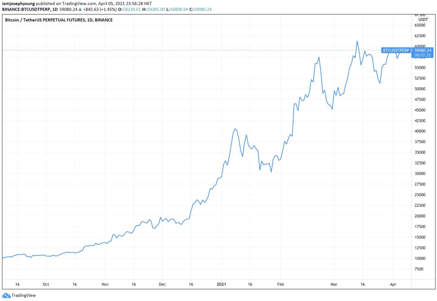 BTC/USD Futures I Cryptofalka