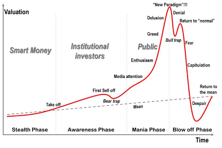 bubble-modell