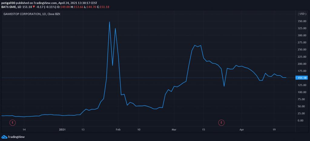 gme-usd-napos-grafikon