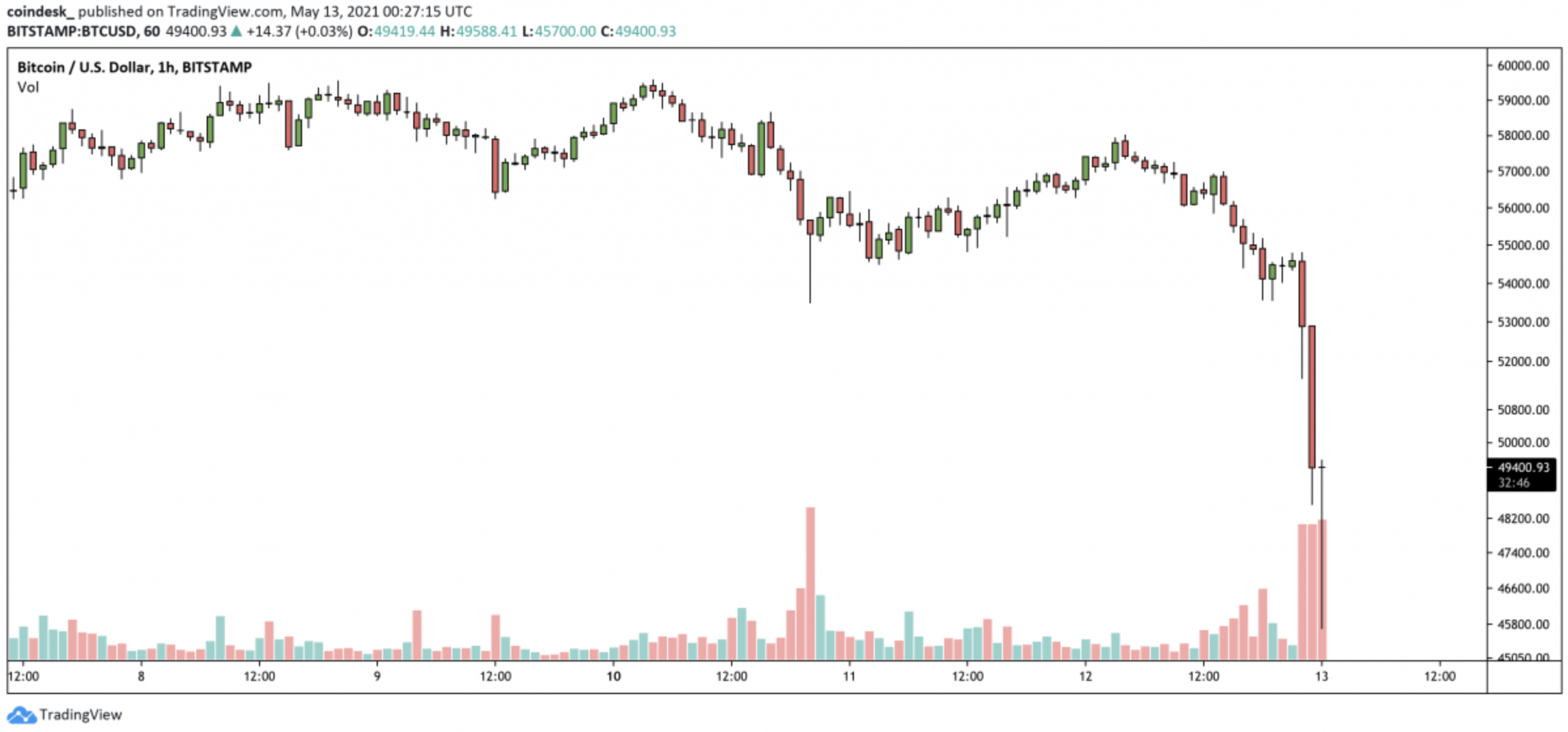 Bitcoin crash 05.13 I Cryptofalka