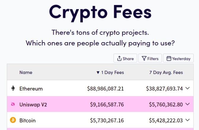 A Uniswap átlépte a Bitcoint napi bevételekben