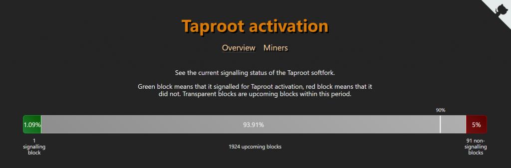 Novemberben jöhet a Bitcoin hálózatának várva várt fejlesztése, a Taproot