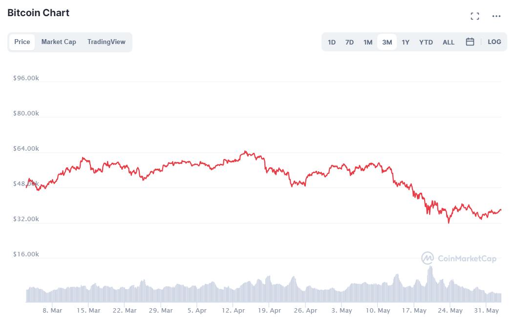 bitcoin piaci kupak az országokhoz képest)