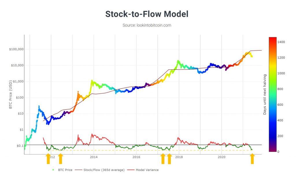 Bitcoin,kriptovaluta,stocktoflow