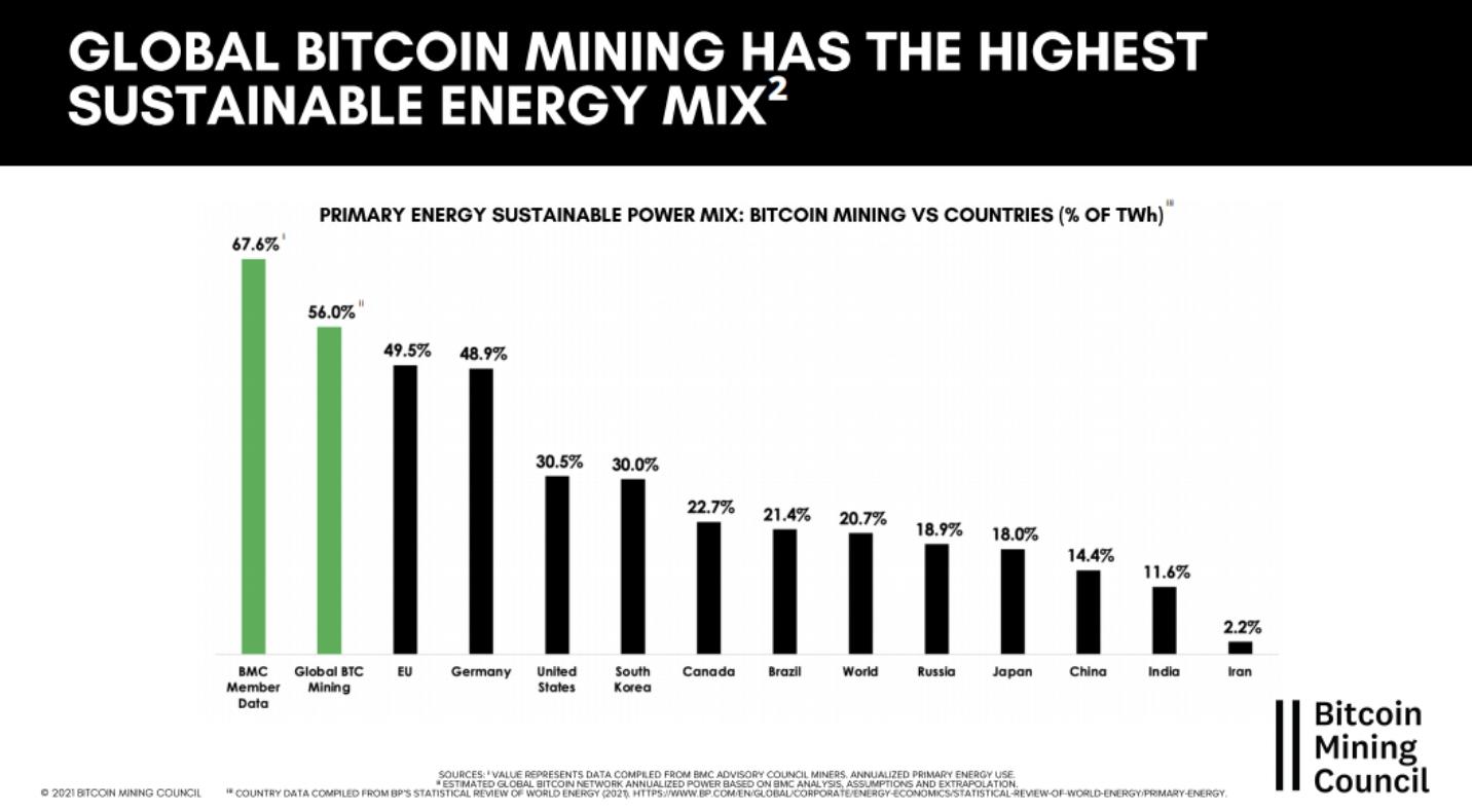 Bitcoin Bányászati Tanács jelentése I Cryptofalka