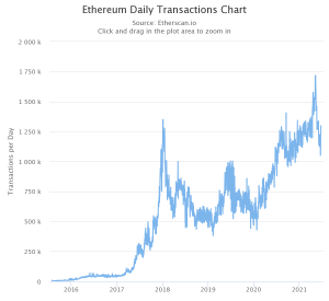 Ethereum traffic | Cryptofalka