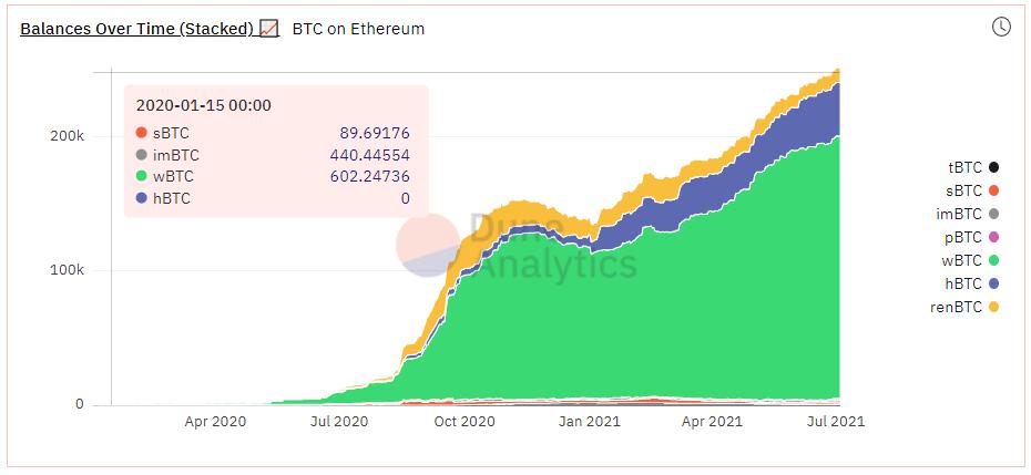 balances-over-time-btc-on-ethereum