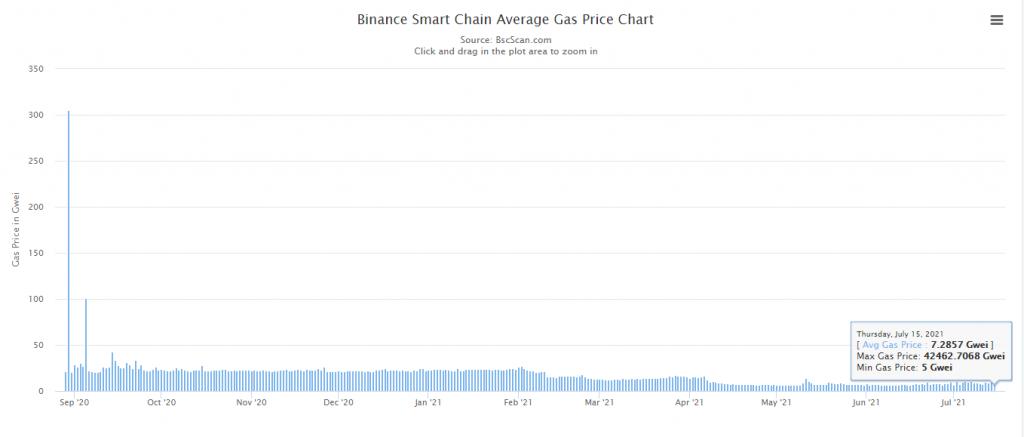 bsc gas chart | Cryptofalka