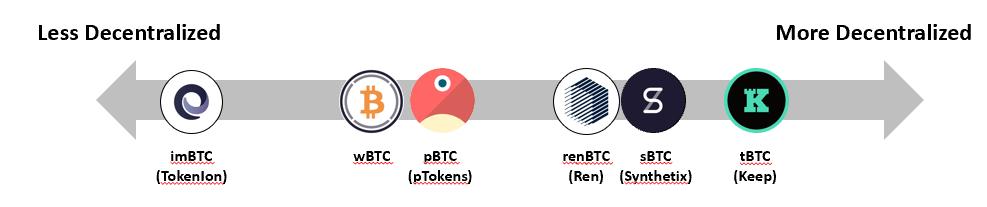 btc-token-decentralizacio