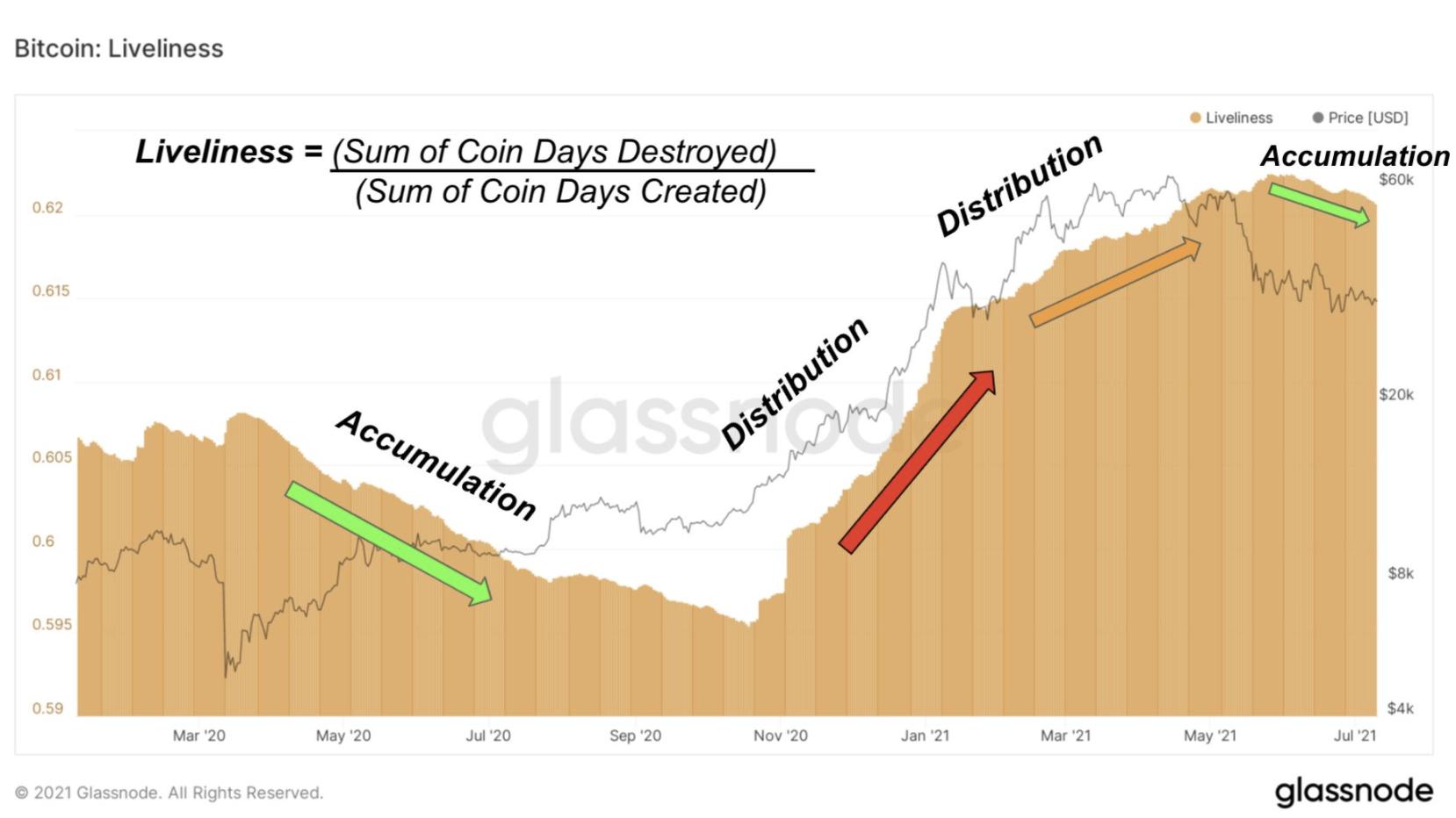 Bitcoin liveliness ratio signal I Cryptofalka