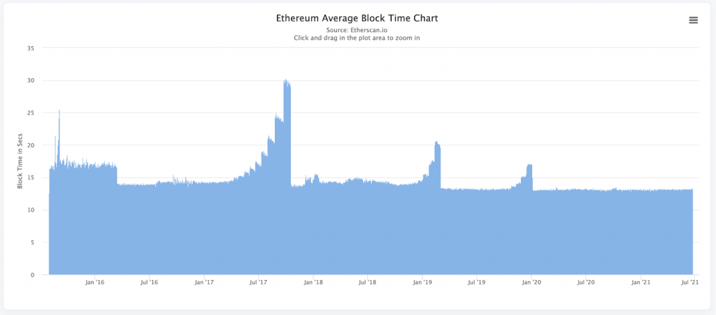 ethereum block time | Cryptofalka