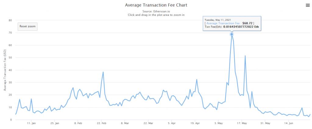 ethereum transaction fee | Cryptofalka