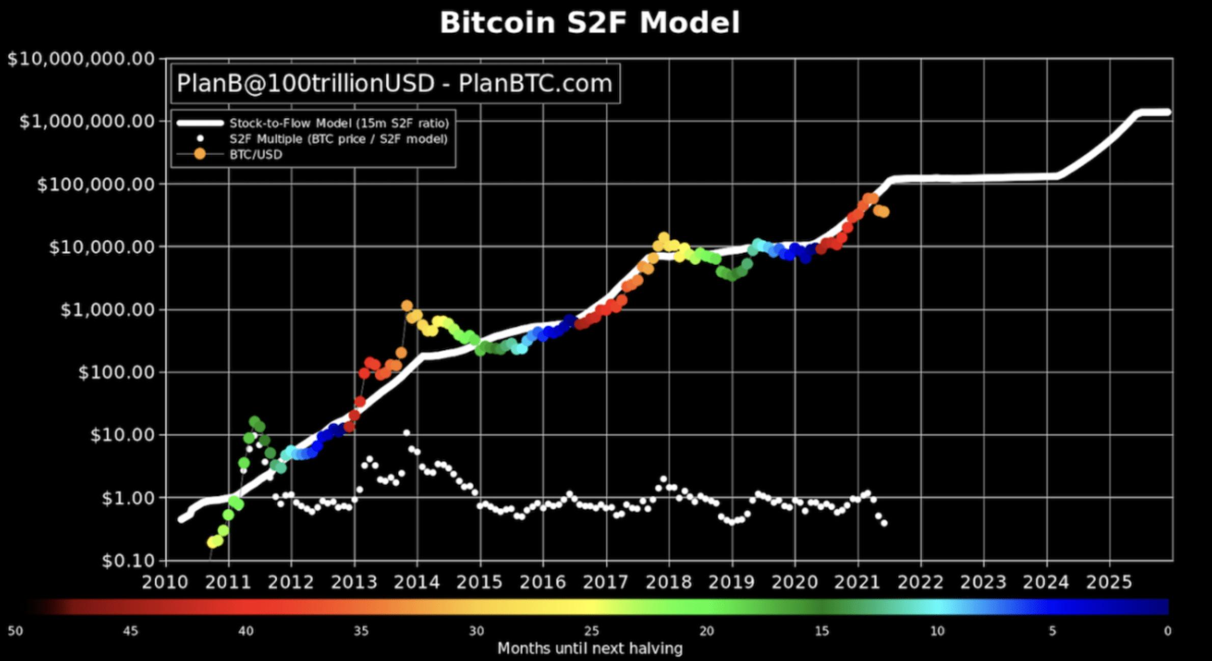 Bitcoin stock to flow modell I Cryptofalka