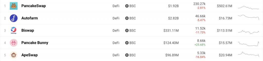 top 5 BSC dapp | Cryptofalka