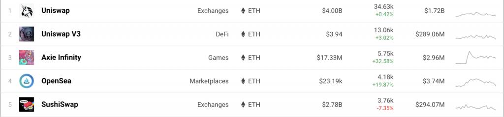 top 5 Ethereum dapp | Cryptofalka
