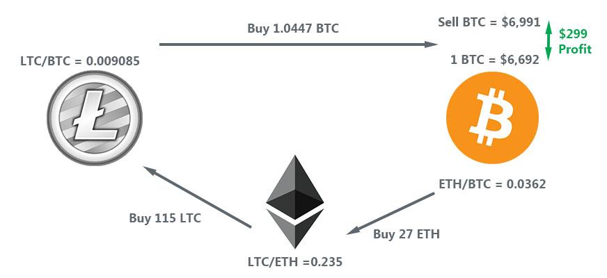 triangular arbitrage | Cryptofalka