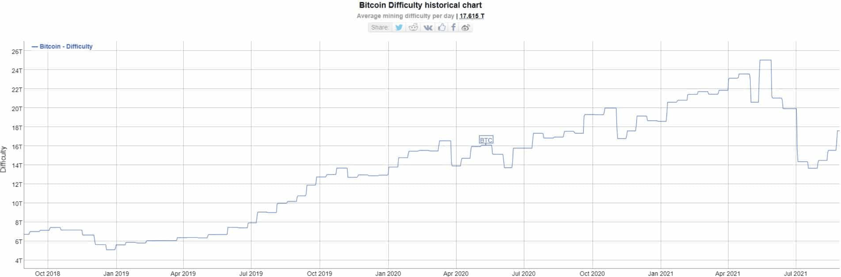 Bitcoin bányászati nehézség 08. | Cryptofalka