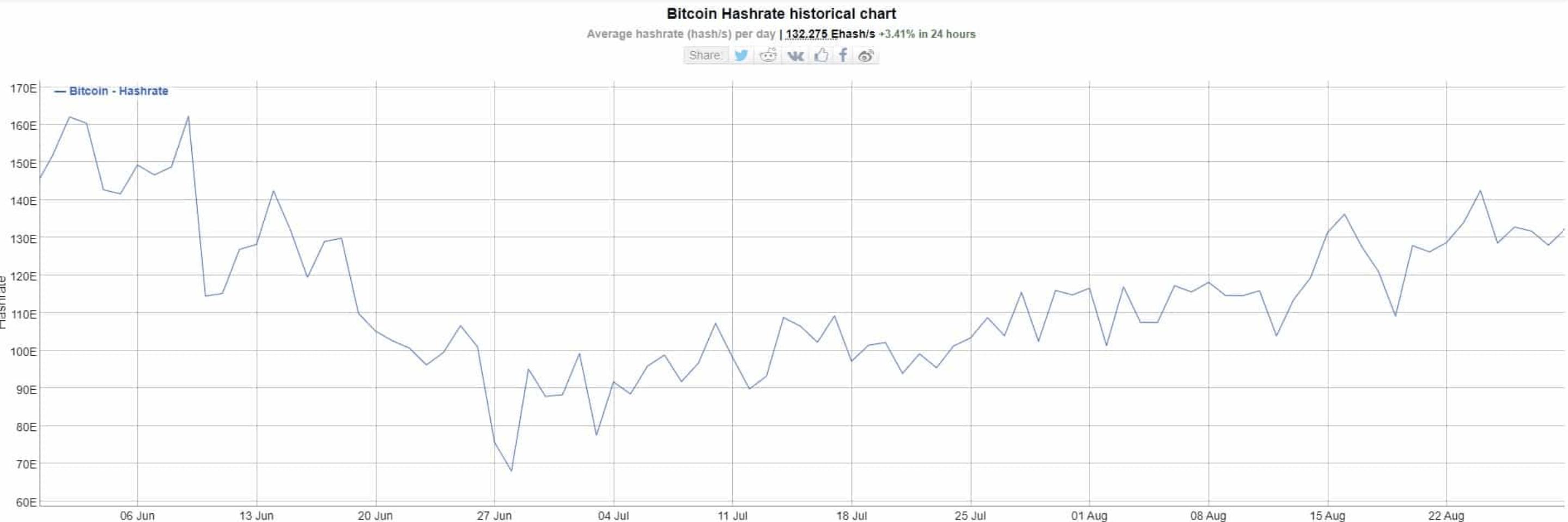 Bitcoin hash rate 08. | Cryptofalka