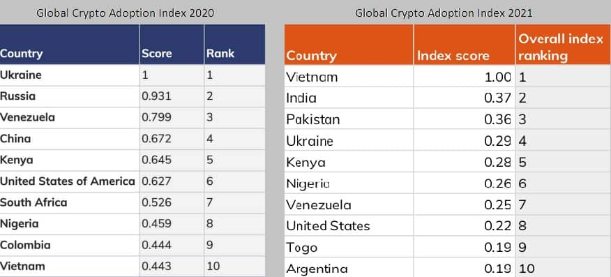 Globális kriptovaluta elfogadás   Cryptofalka