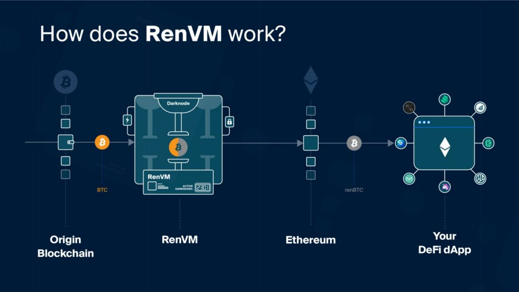 how-renvm-works
