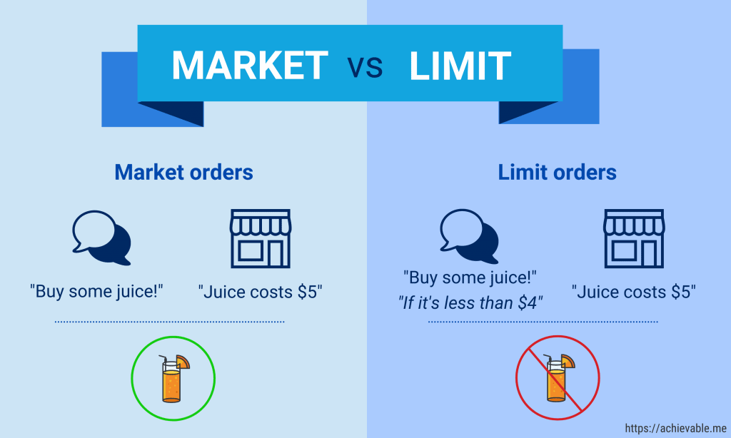 market-vs-limit | Cryptofalka