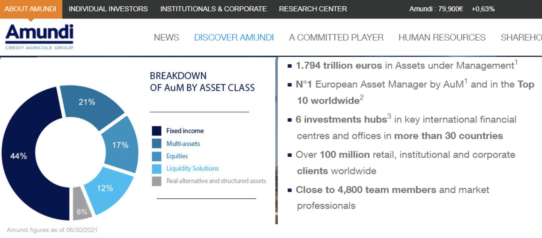 Amundi befektetések megoszlása | Cryptofalka