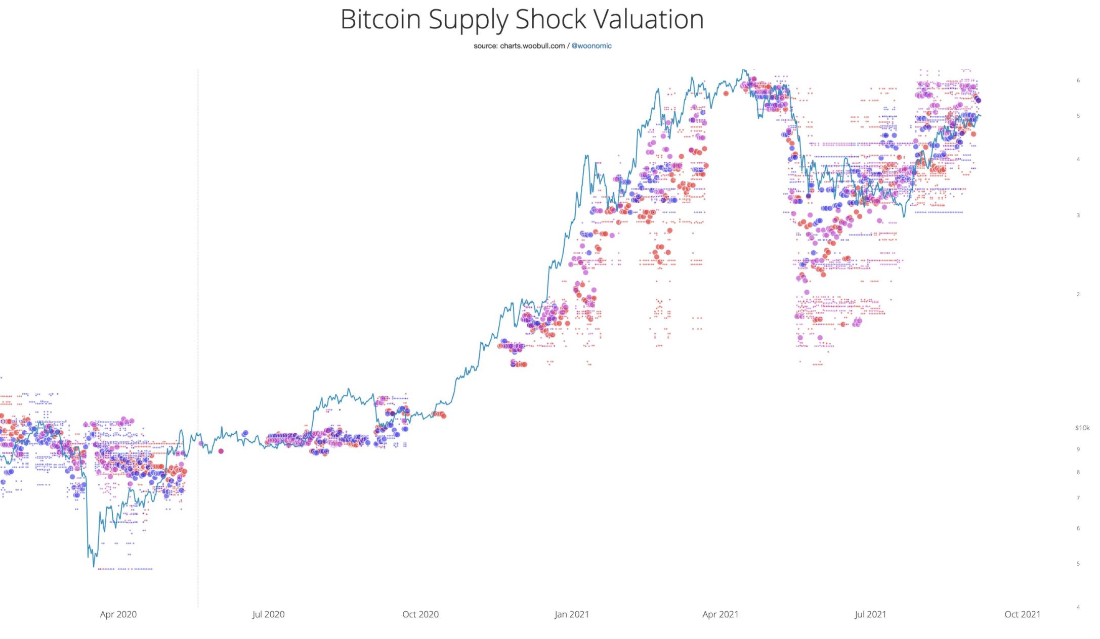Bitcoin supply shock I Cryptofalka