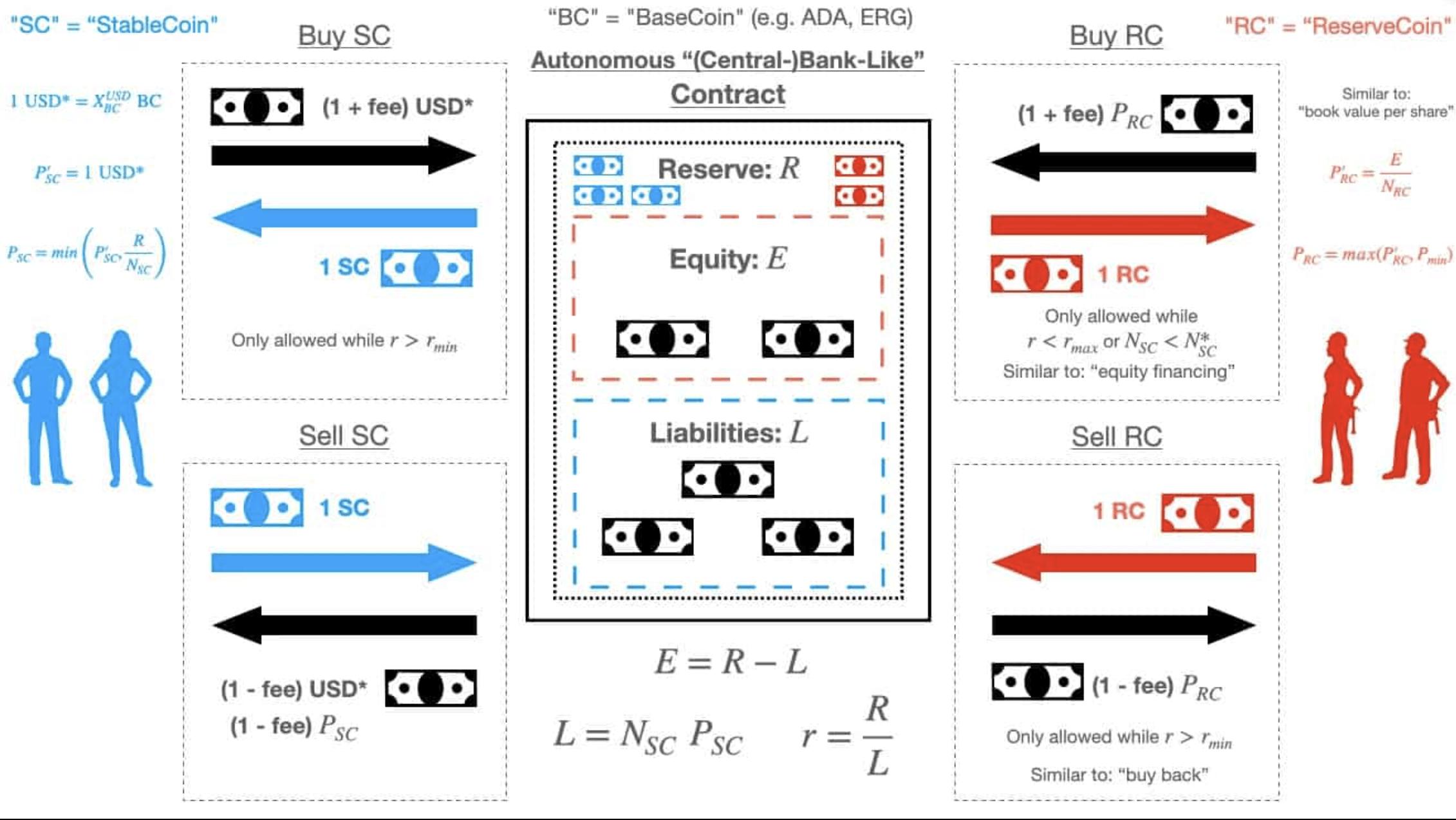 Djed algoritmus | Cryptofalka