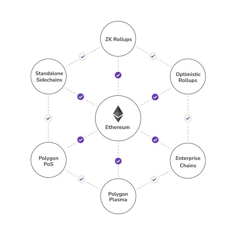 sidechain rollup | Cryptofalka