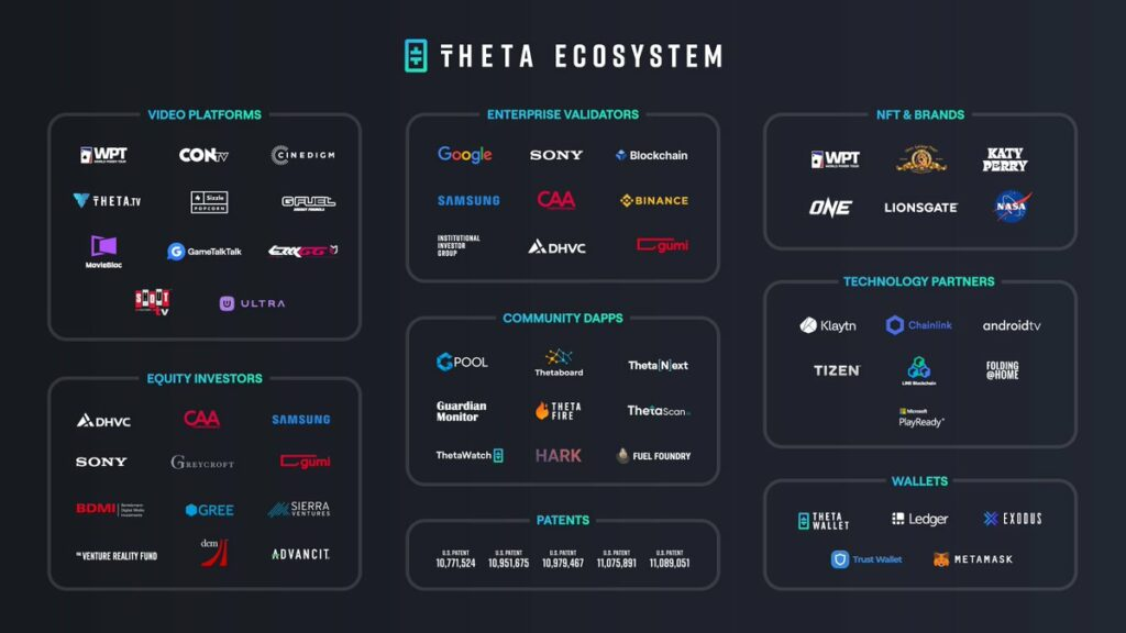 theta ecosystem | Cryptofalka